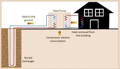 سیستم گرمایش کف گرمایش کف چیست؟ روش گرمایش کف به عنوان راحت ترین، سالم ترین و طبیعی ترین روش برای گرمایش شناخته شده است.