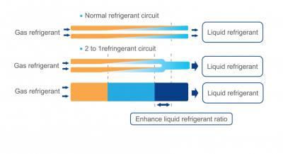 enhance liquid refrigerant ratio GRV GRV تکنولوژی VRF