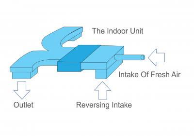 امکان اتصال هوای تازه در یونیت داخلی سقفی توکار با فشار استاتیکی بالا سقفی توکار با فشار استاتیکی بالا یونیت داخلی VRF گرین مدل سقفی توکار با فشار استاتیکی بالا در 8 ظرفیت 38-42-48-52-76-96-154-192 Btu/h تولید و به بازار ارائه میگردد. ظرفیتهای 154 و 192 با برق سه فاز و باقی ظرفیتها با برق تکفاز کار میکنند.