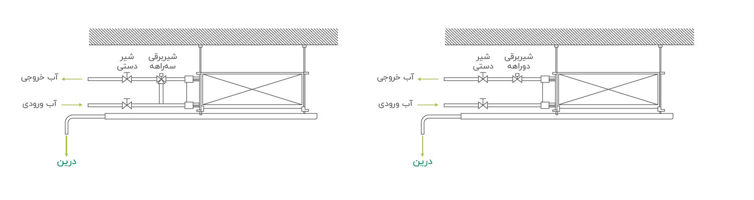 های کنترل ظرفیت در فن کویل ها فن کویل فن کویل چیست؟ معرفی انواع فن کویل گرین